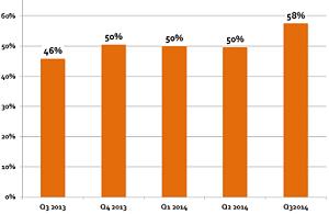 OrangeBoy Clients & Success Stories