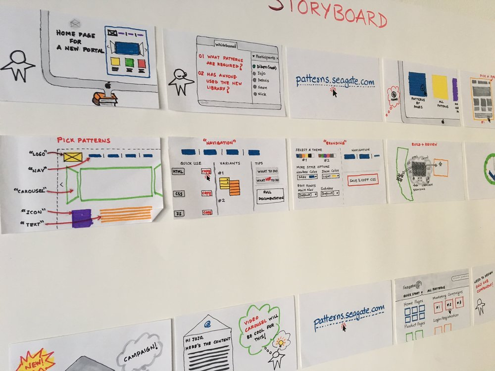Storyboarding.Visualizing the desired user journey based on the current scenarios using quick and dirty sketches, helped articulate the potential features and interactions that would go into the Pattern library.