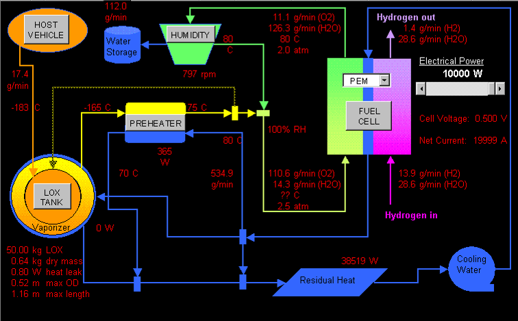 Fuel Cell System Model
