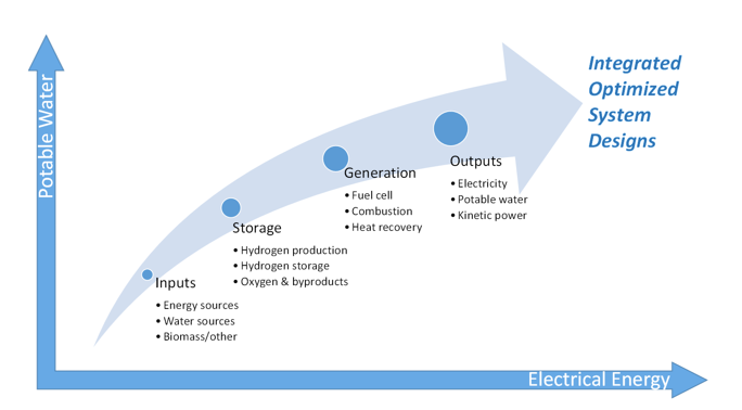 Isotherm Energy Hydrogen Energy System Architecture for Energy Storage and Water Production