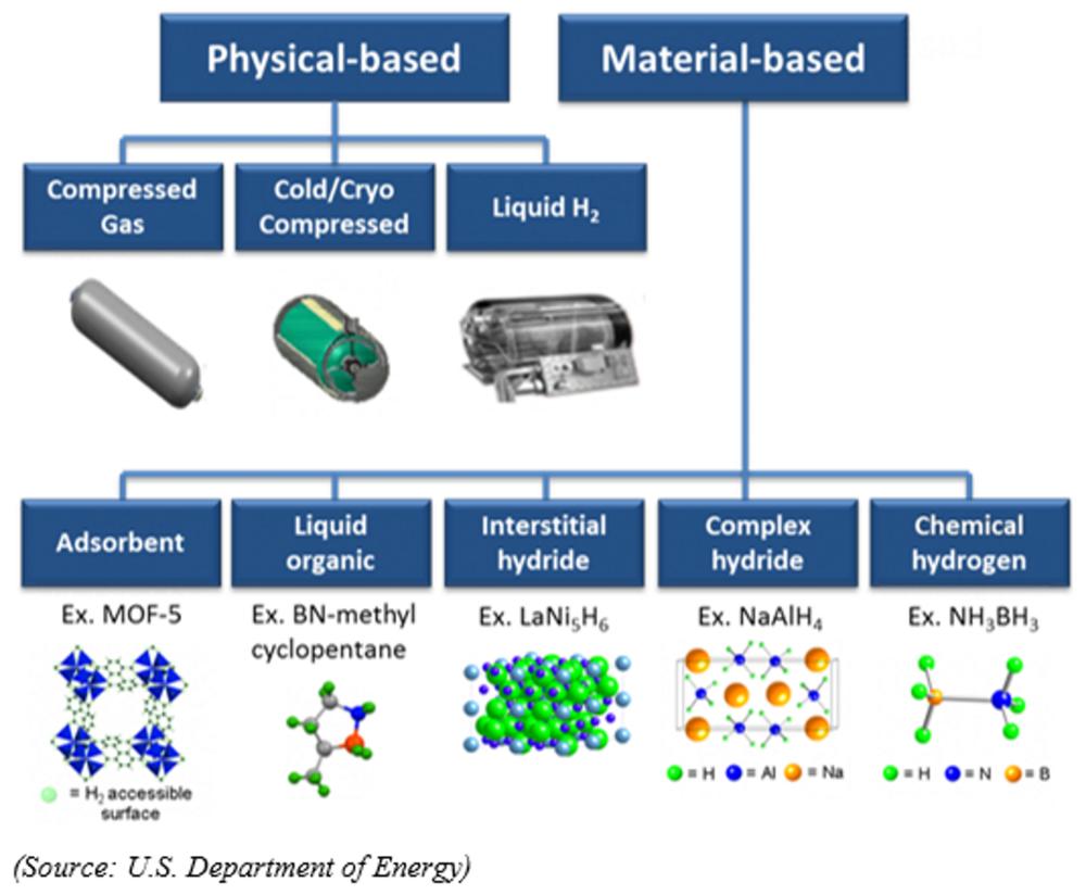 Hydrogen Storage Taxonomy