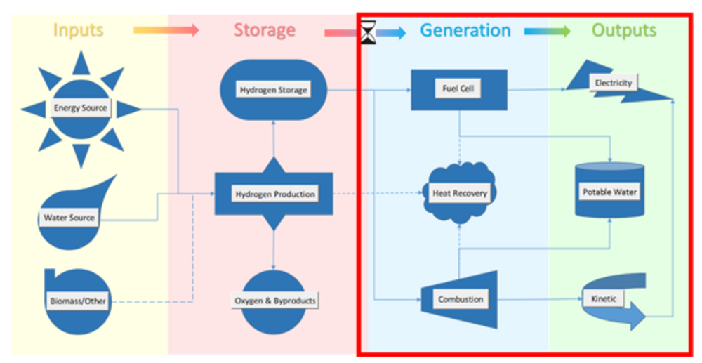 Isotherm Hydrogen Energy Storage System Architecture