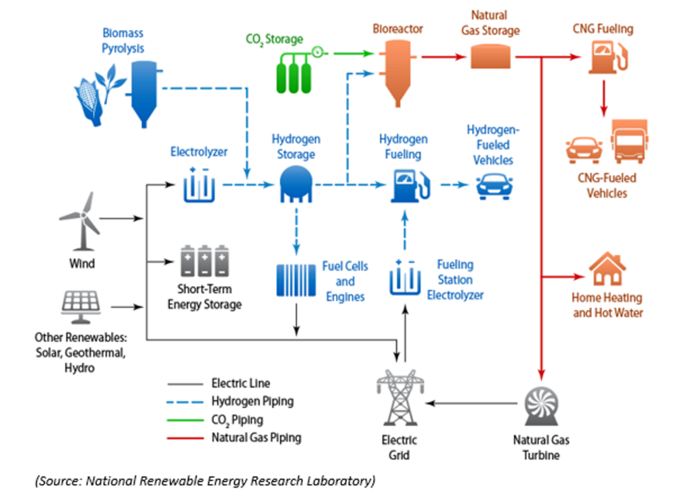 NREL Renewable Hydrogen and Electricity