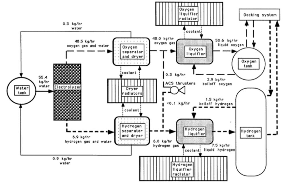 Propellant processor primary flow block diagram (baseline lunar scenario) [Moran]