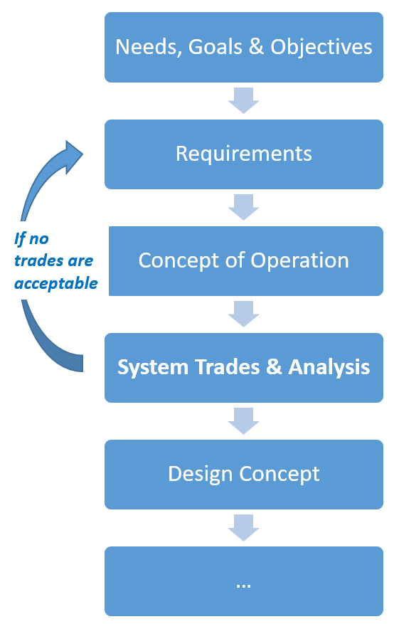 - The first stages of our systems approach culminate in a detailed design concept. The remaining life cycle design phases (e.g. final design, build, assembly, integration, testing, operation, etc.) are executed after stakeholders have reached consensus on the design concept.This approach insures that the overarching