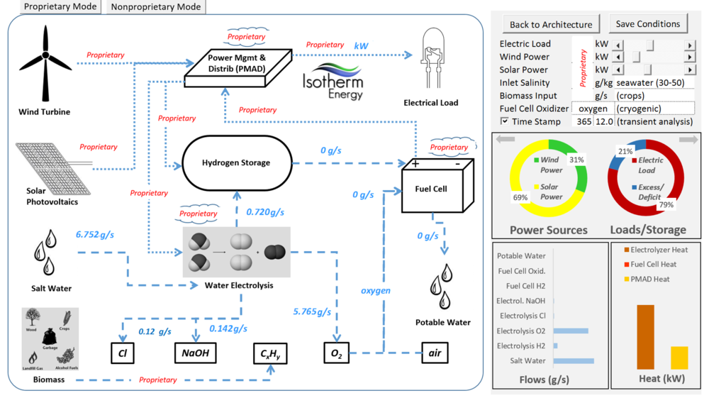 Thermal-Fluid-Energy System Design Tools