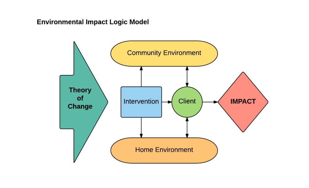 logic model examples crockford consulting llc rh crockfordconsulting com Basic Logic Model Template Blank Logic Model Template
