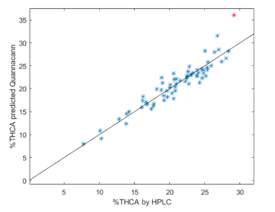 Figure 3: THCA comparison: NIR prediction (Y) vs HPLC measurement (X). The solid line indicates a perfect match.  Data shown are for High Times Cup samples not included in the calibration.  Note the red datum, representing a spectrum that mathematically lies outside the calibration set.  Samples lying outside the calibration set are rejected as outliers, since quantitation for these can be unreliable.  Outliers can be detected and removed using objective statistical data analysis procedures.