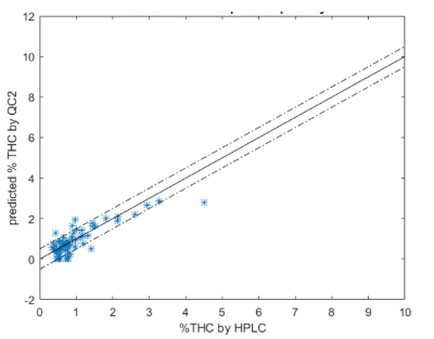 Figure 4: Δ9-THC comparison High Times Cup data. NIR prediction (Y) vs HPLC measurement (X). The solid line indicates a perfect match and dash dot lines are +/- 0.5%.  Data shown are for samples not included in the calibration. Cannabis plants produce mostly acid cannabinoids, so the range of THC neutral in flowers is much smaller (0-5%) than for THCA.