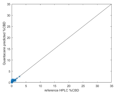 Figure 6:  CBD comparison from non-High Times Cup data (insufficient sample count). NIR prediction (Y) vs HPLC measurement (X). The solid line indicates a perfect match.  Data shown are for samples not included in the calibration. Cannabis plants produce mostly acid cannabinoids, so the range of CBD neutral in flowers is much smaller than for CBDA. Many samples have almost none and this was true of the High Times Cup entrants: no CBD was detected above 0.5% by QuantaCann.