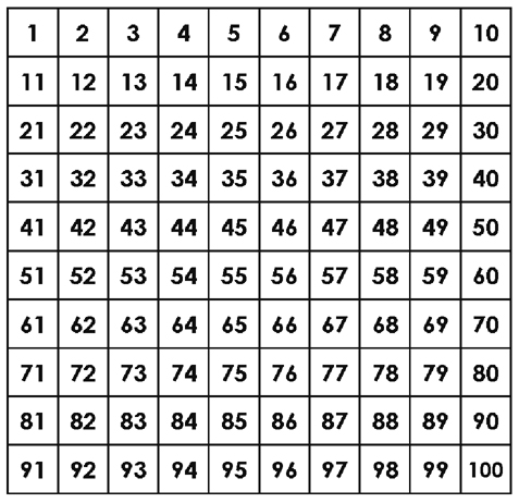 100_chart