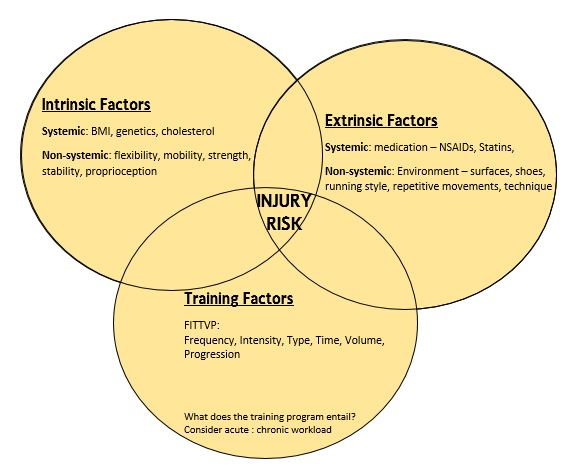 Understanding all the contributing factors that lead to an increased risk of injury helps us view each patient more holistically and allows us to identify what can be changed in order to prevent an injury occurring. We incorporate this model into all our treatment plans.