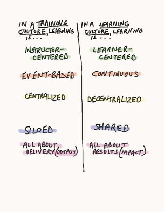 Training Culture vs Learning Culture graphic