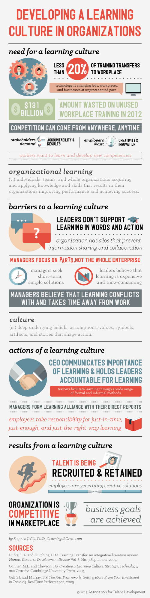 Learning culture infographic