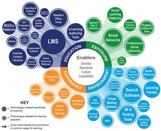 The Continuous Learning Technology Stack