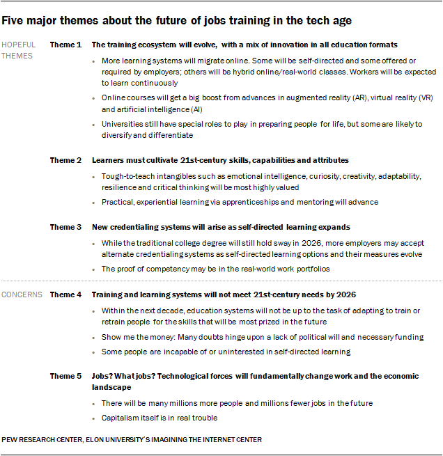Five-major-themes-about-the-future-of-jobs-training-in-the-tech-age