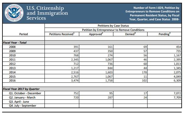eb-5 statistics fy 2017 I-829 petition