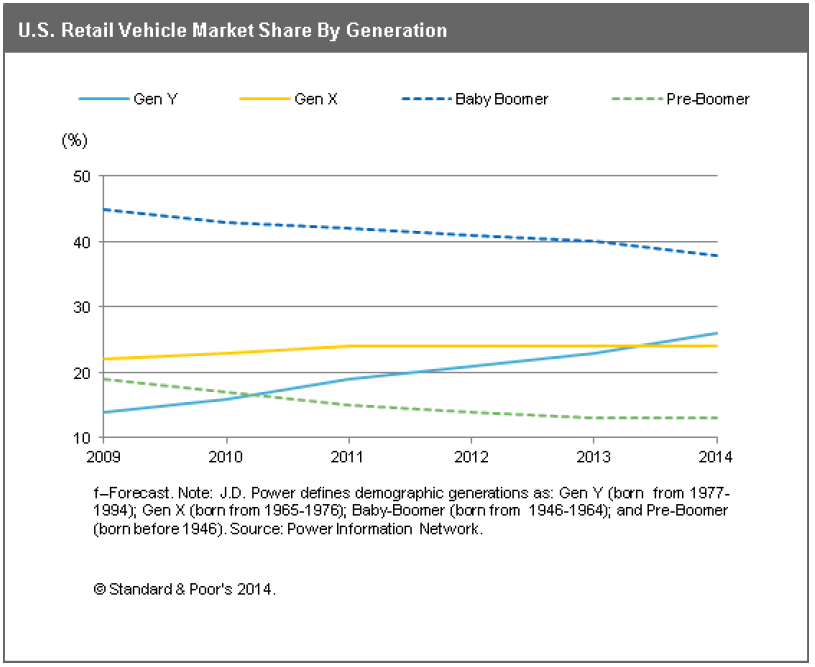 USRetailVehicleMarketShareByGeneration_(C)Standard&Poors