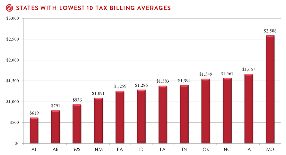 10 States With Lowest Billing Averages.png