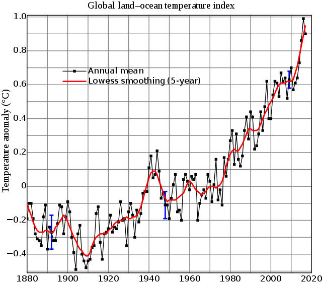 Global mean surface-temperature change from 1880 to 2017, relative to the 1951–1980 mean. The black line is the global annual mean, and the red line is the five-year  local regression  line. The blue  uncertainty bars  show a 95% confidence interval.