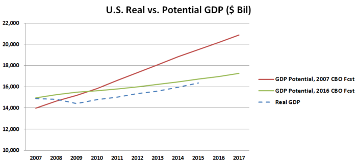 This chart compares U.S. potential GDP under two Congressional Budget Office forecasts (one from 2007 and one from 2016) versus the actual GDP. It is based on a similar diagram from economist Lawrence Summers from 2014.   [24]