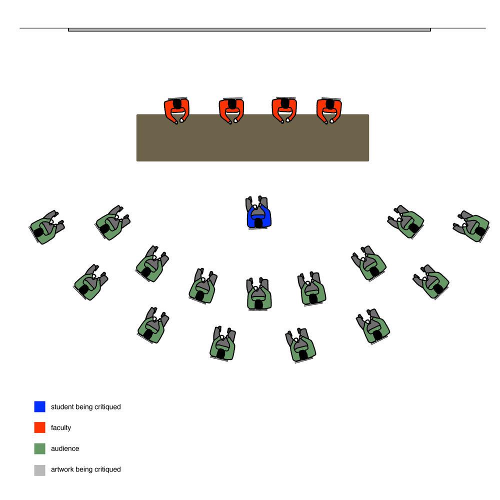 Diagram of critique scenario at Yale University School of Art, New Haven, CT