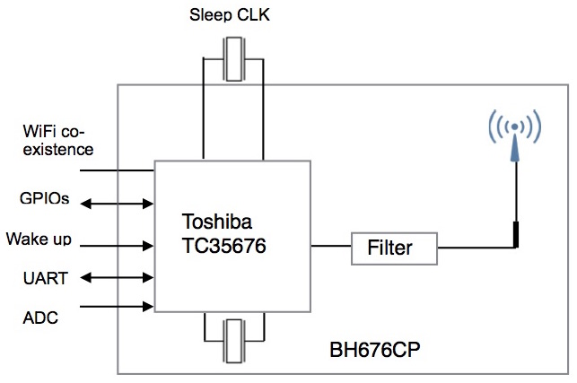 BH676CP Block DIagram