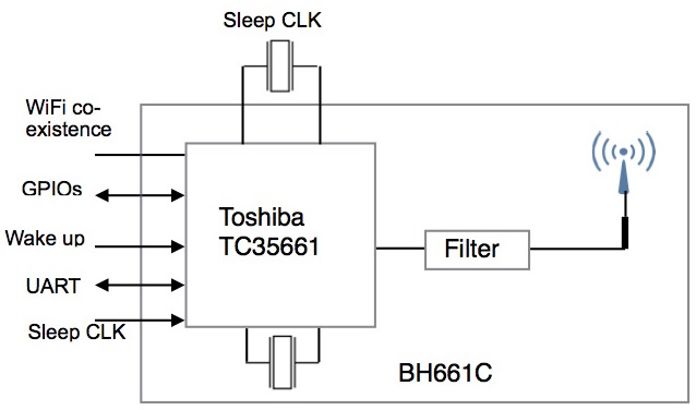 BH661 Block DIagram