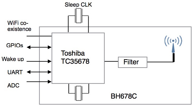 BH678T Block Diagram