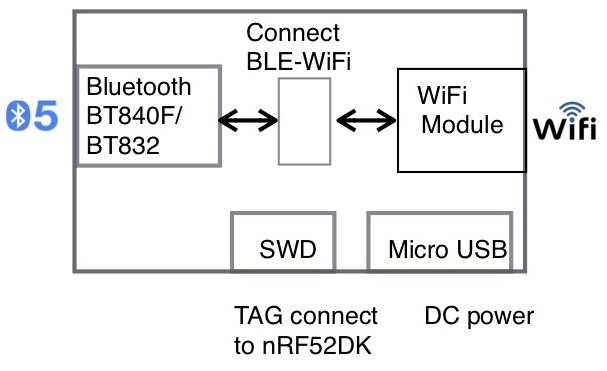 Block Diagram of Bluetooth WiFi Gateway (BWG)