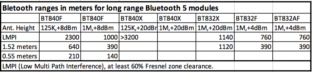 Long Range Bluetooth Comparison.png