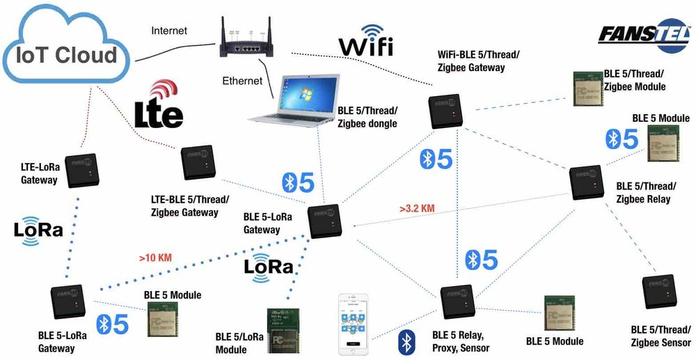 LTE to Bluetooth SIG mesh IoT gateway for cloud server