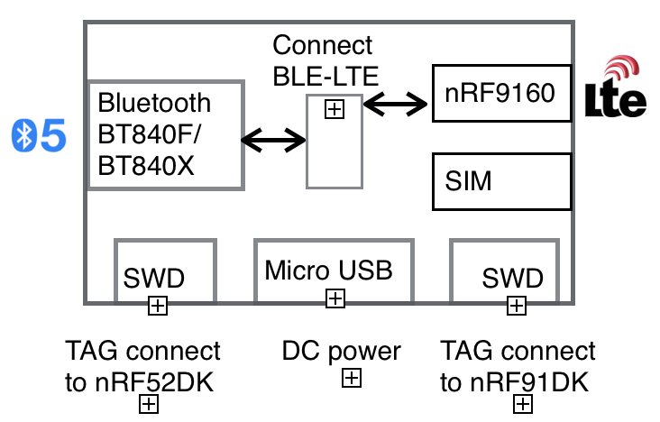 Block Diagram of Bluetooth LTE Gateway (BLG)