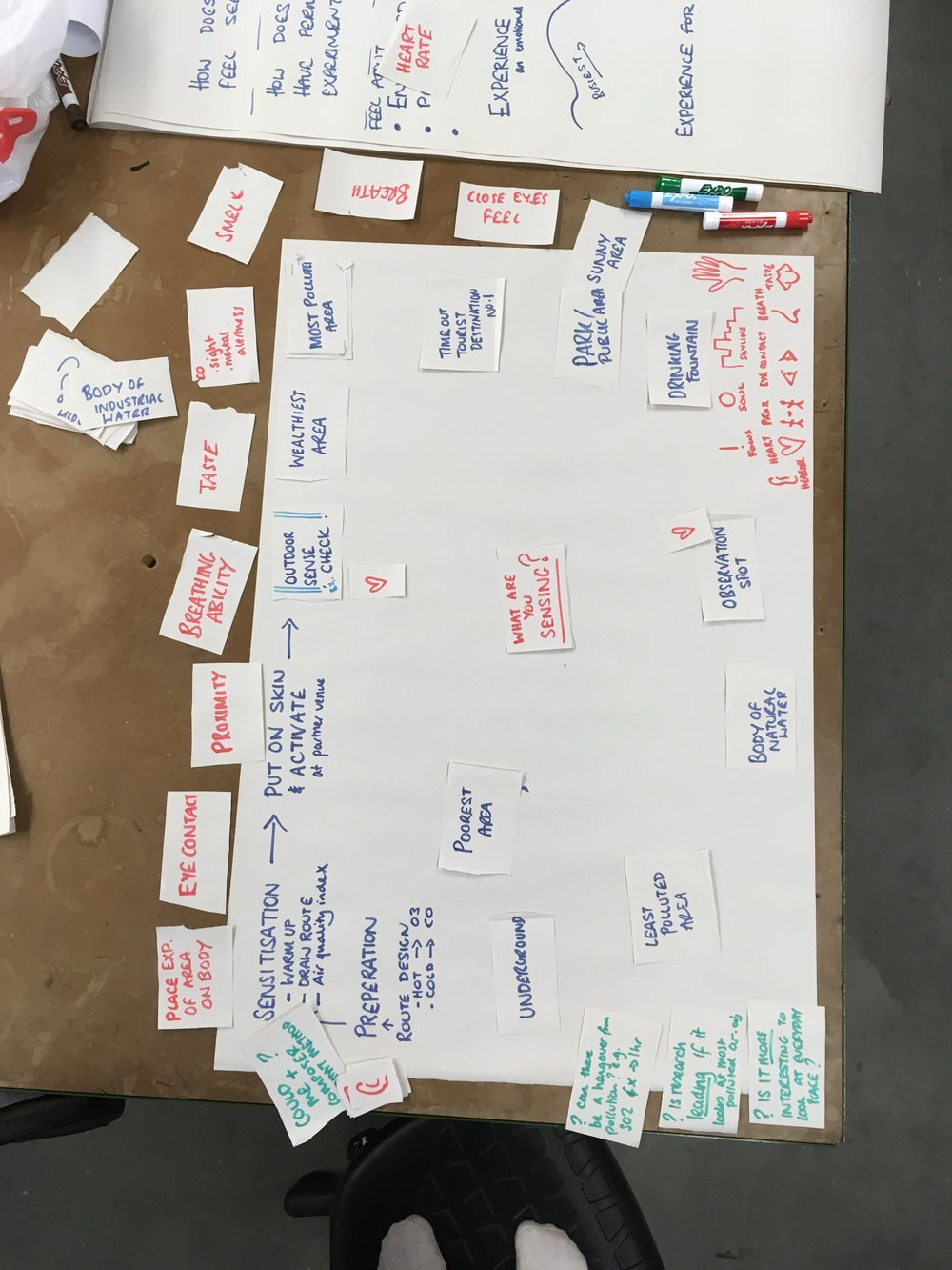 My mind map of the route we will take the CitySkin on…