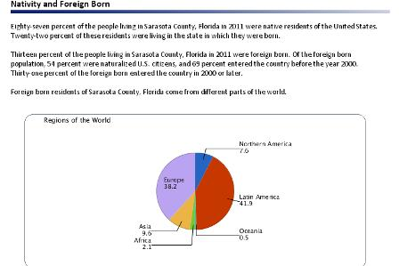 Graphic Foreign Born Sarasota County