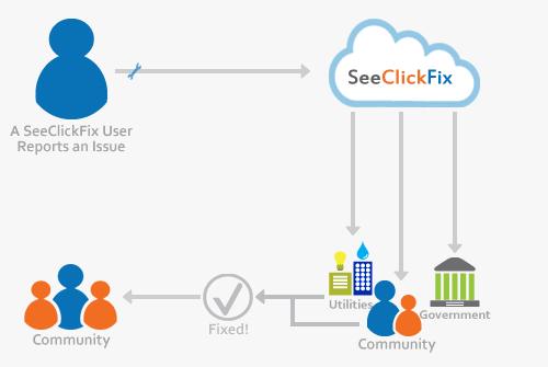 www.seeclickfix.com