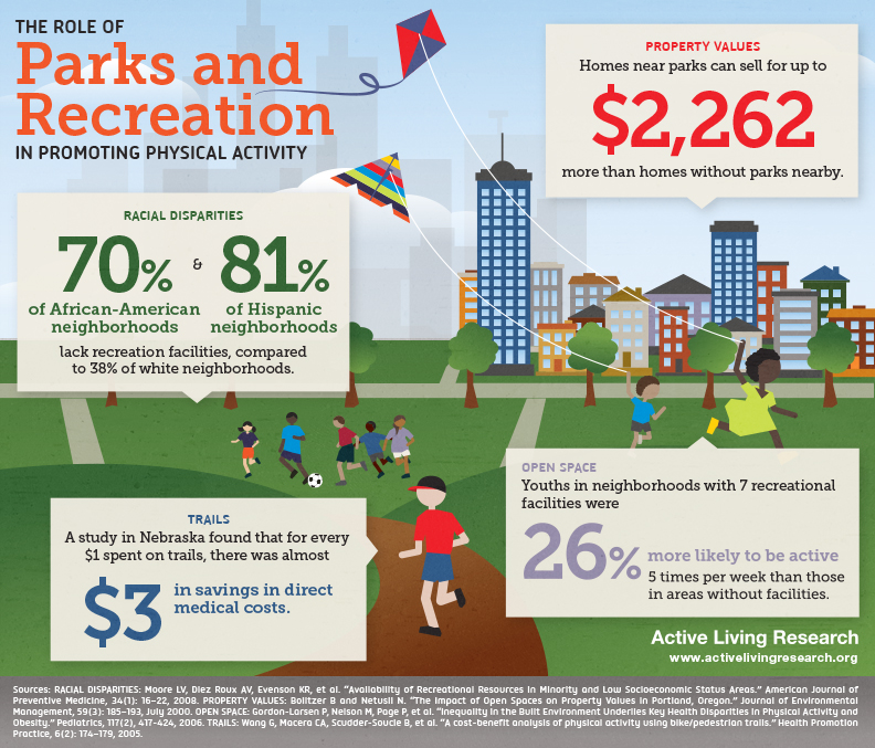 ALR_Infographic_ParksRecreation_Oct2012