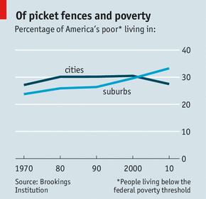 Suburban Poverty