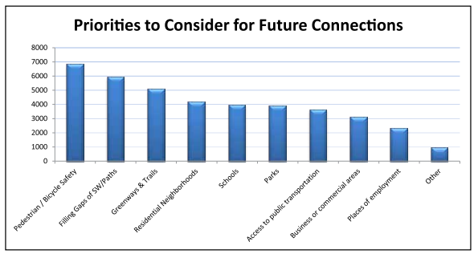 Figure 1: Priorities to Consider for Future Connections. Data Source: Sarasota County, Pedestrian and Bicycle Plan.
