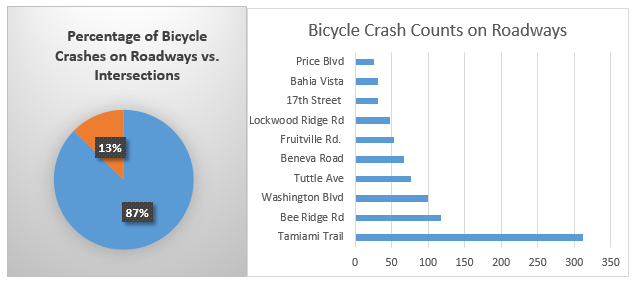 Figure 3: Percentage of Bicycle Crashes on Roadways vs. Intersections. Data Source: Sarasota County, Bicycle and Pedestrian Plan.  Figure 4: Bicycle Crash Counts on Roadways. Data Source: Sarasota County, Bicycle and Pedestrian Plan.