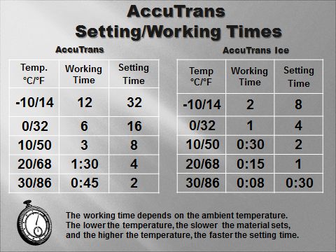 accutrans-setting-times.png