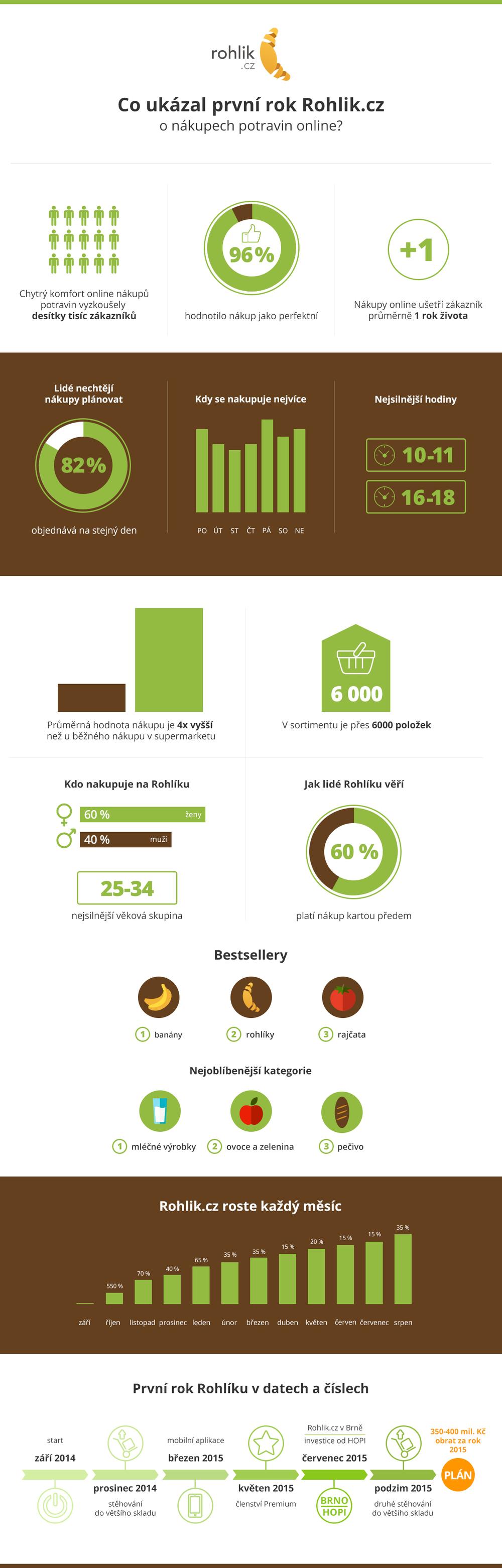 Rohlik_infografika_1_rok.jpg