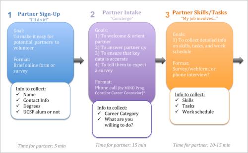 MINDbank:Faster Organizational Change Partner: Liz Silva