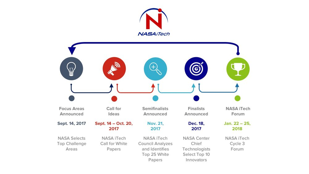 9-15-2017 Untitled NASA iTech Cycle 3 Timeline Slide.jpg