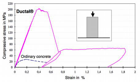 The shape of the curve is identical for Ductal® with organic fibers although the peak value is lower.