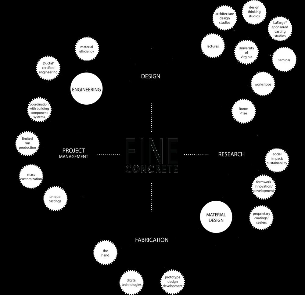 studio+flow+diagram_simple_rev.png