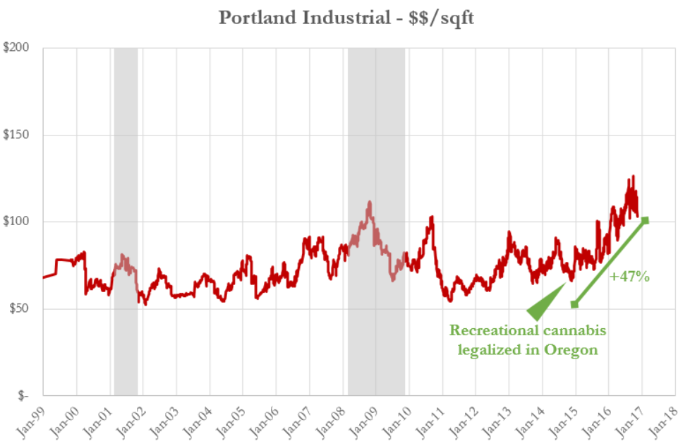 portland cannabis price graph.PNG