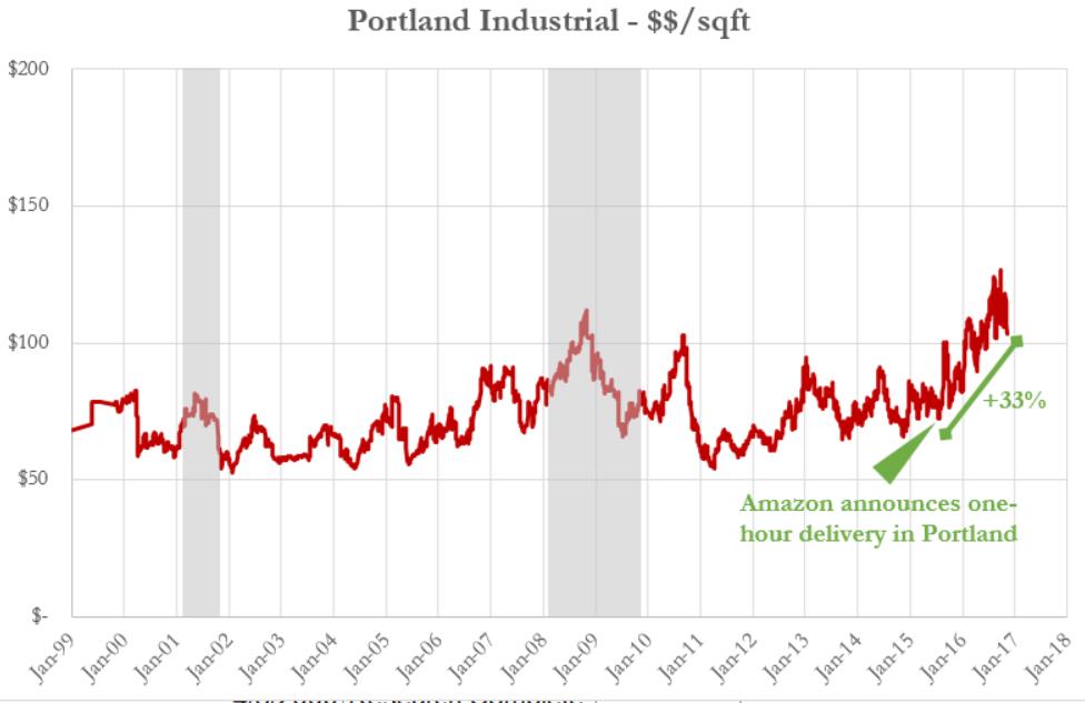 portland amazon price graph.PNG
