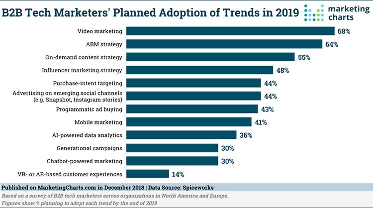 Chart: What B2B Tech Marketers Are Planning for 2019