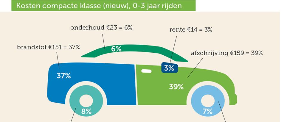 consumentenbond autokosten.jpg
